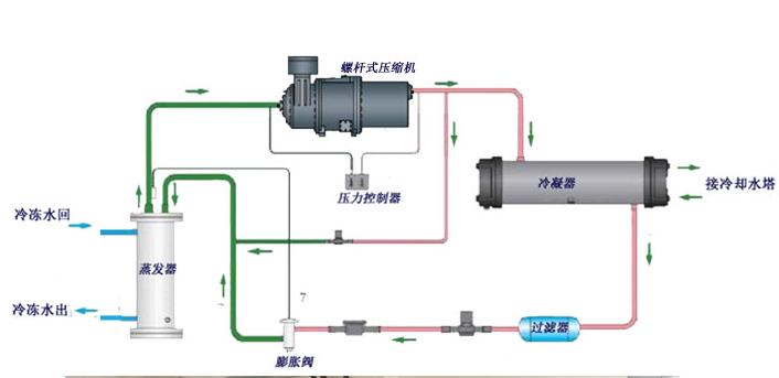 制冷设备-生产冷却机组线路图