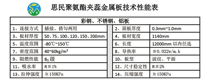 思民冷库板技术性能表